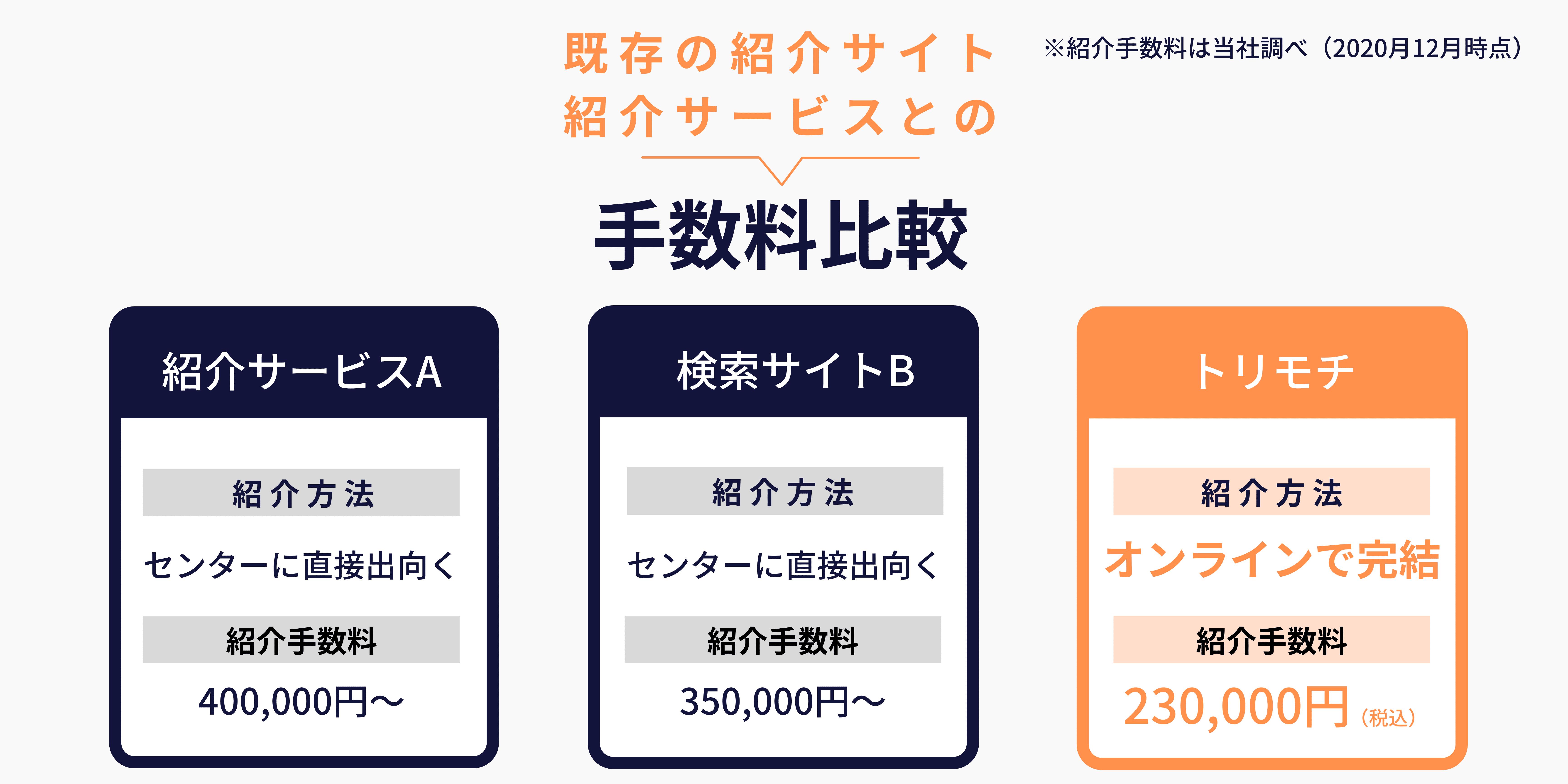 紹介手数料比較表